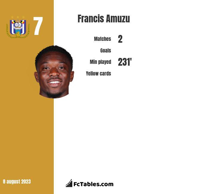 Francis Amuzu infographic