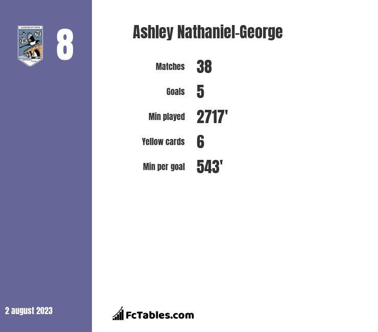Ashley Nathaniel-George infographic