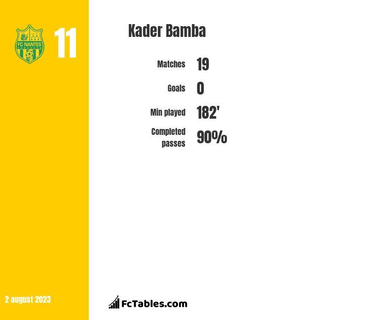 Kader Bamba infographic