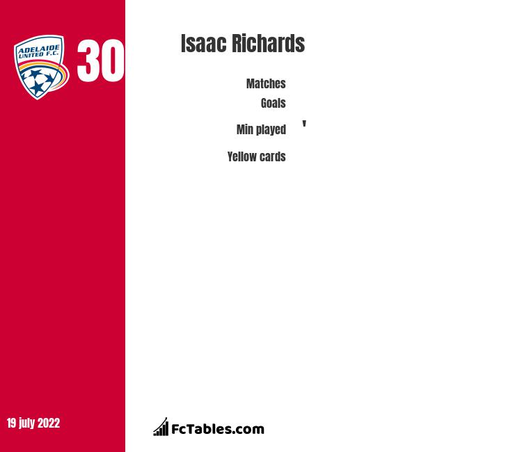 Isaac Richards infographic