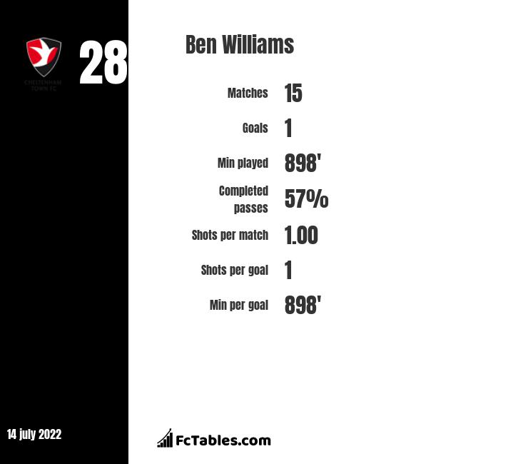 Ben Williams infographic statistics for Barnsley