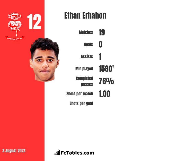 Ethan Erhahon infographic