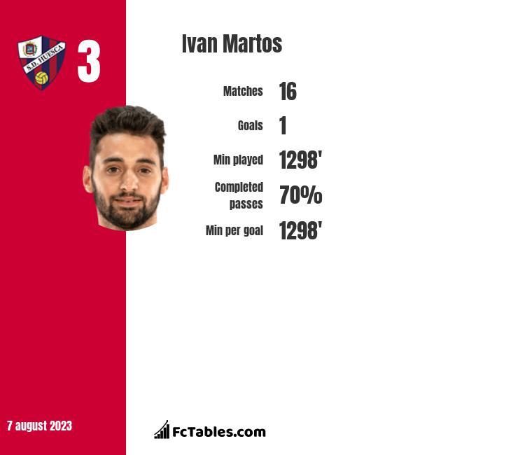 Ivan Martos infographic