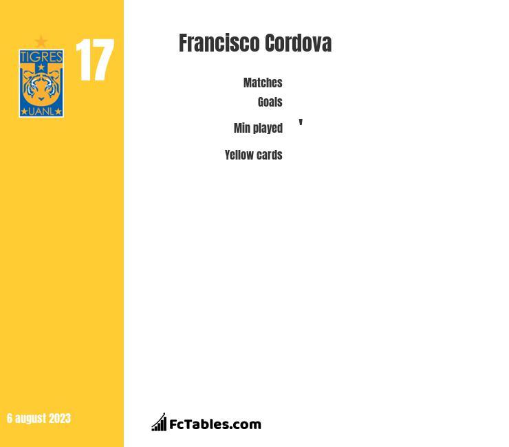 Francisco Cordova infographic