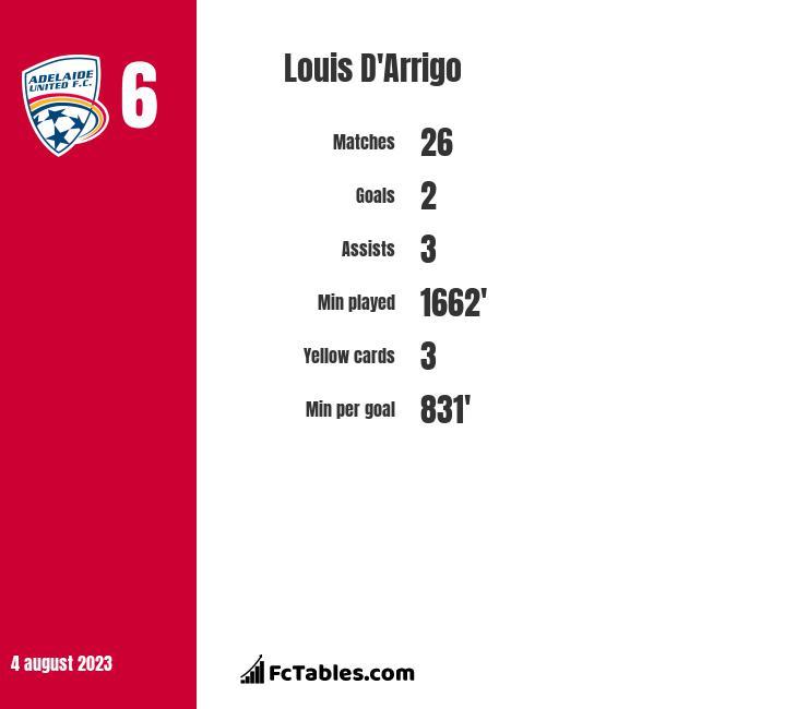 Louis D'Arrigo infographic