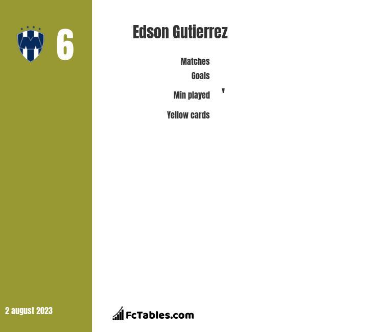 Edson Gutierrez infographic
