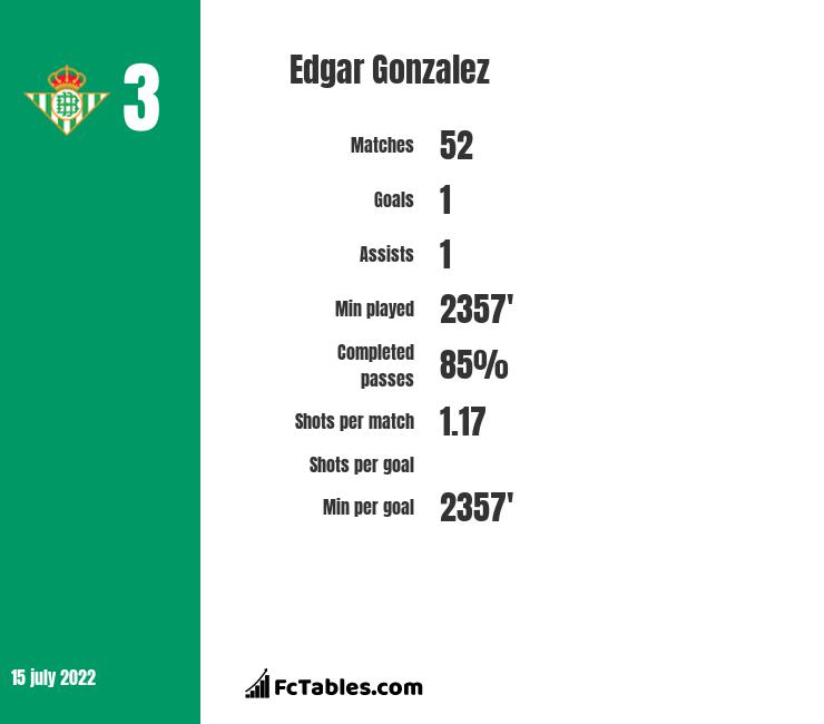 Edgar Gonzalez infographic