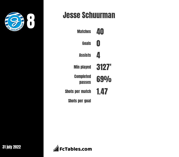 Jesse Schuurman infographic statistics for De Graafschap
