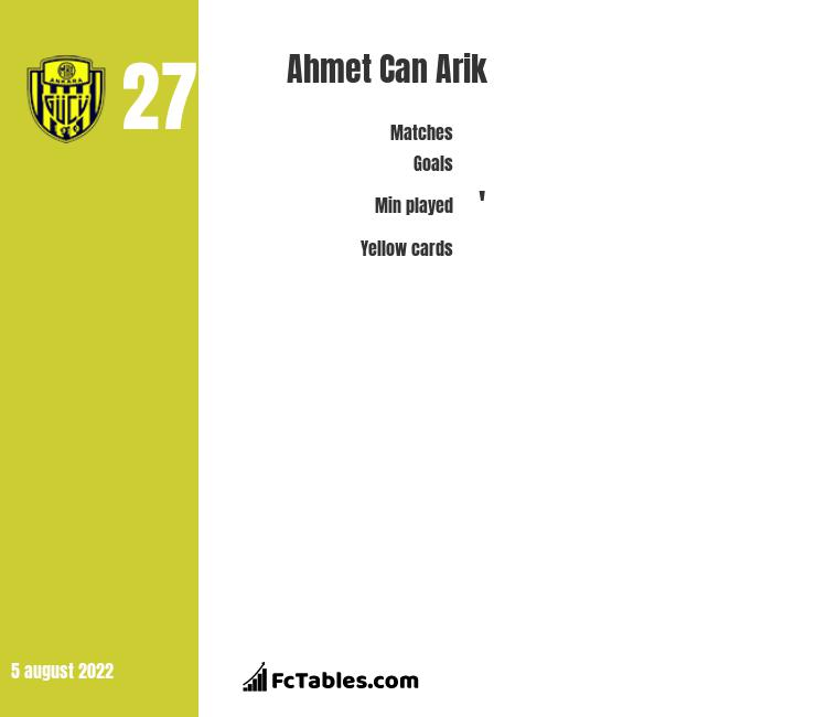 Ahmet Can Arik infographic statistics for Ankaragucu