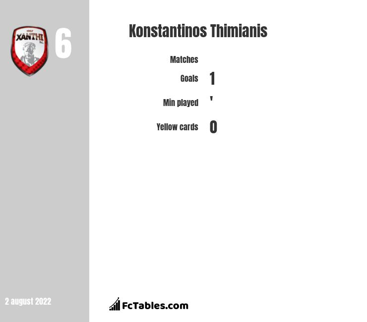 Konstantinos Thimianis infographic