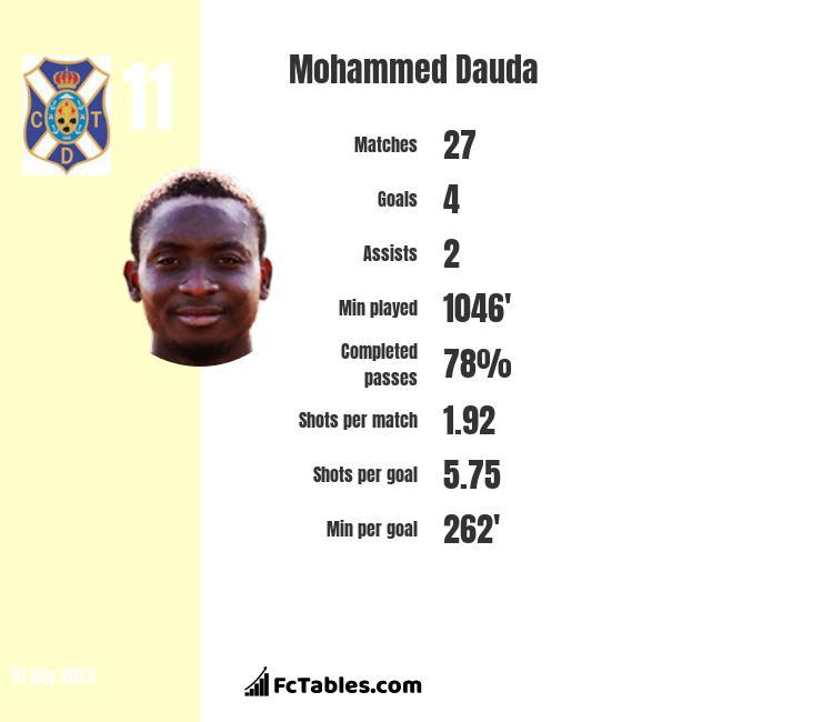 Mohammed Dauda infographic