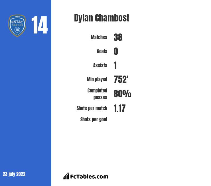 Dylan Chambost infographic
