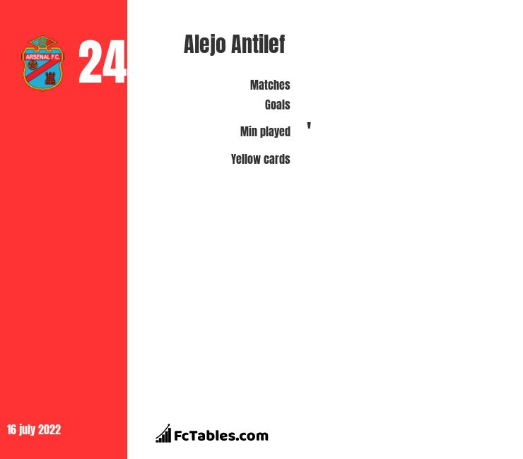 Alejo Antilef infographic