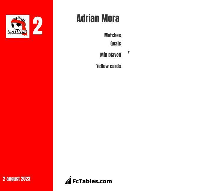 Adrian Mora infographic