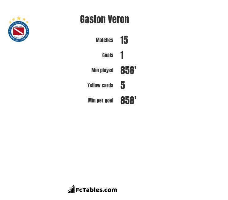 Gaston Veron infographic