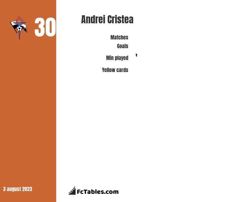 Andrei Cristea infographic