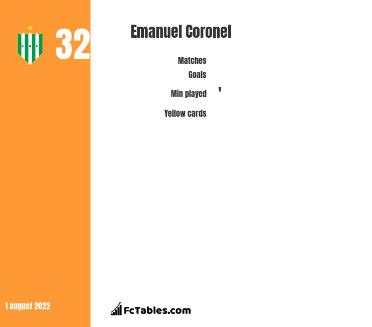 Emanuel Coronel infographic statistics for Banfield