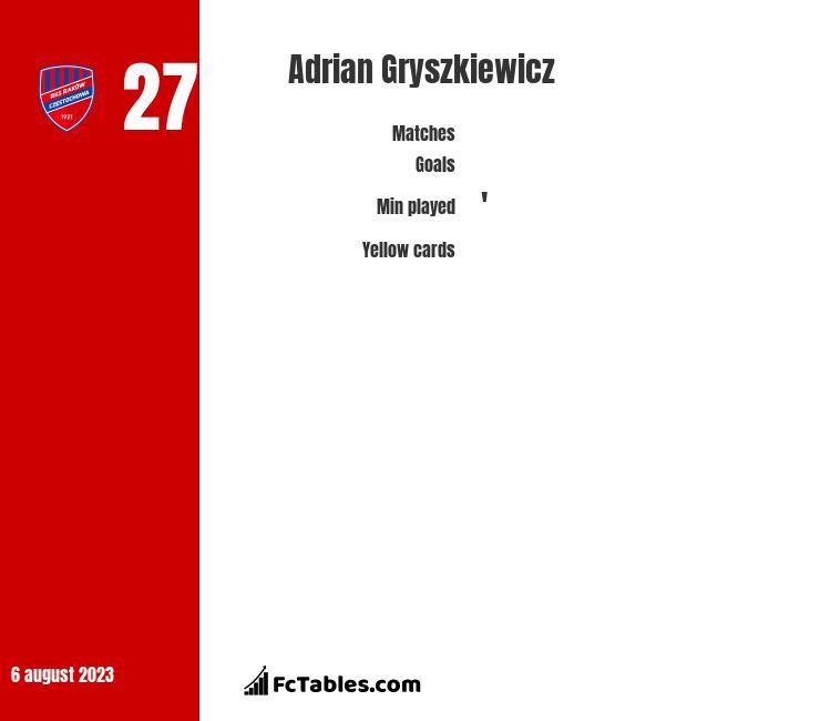 Adrian Gryszkiewicz infographic