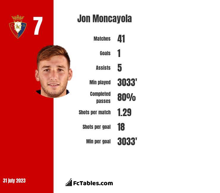 Jon Moncayola infographic