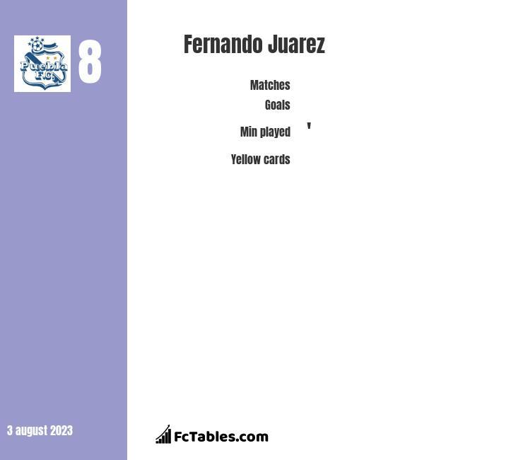 Fernando Juarez infographic