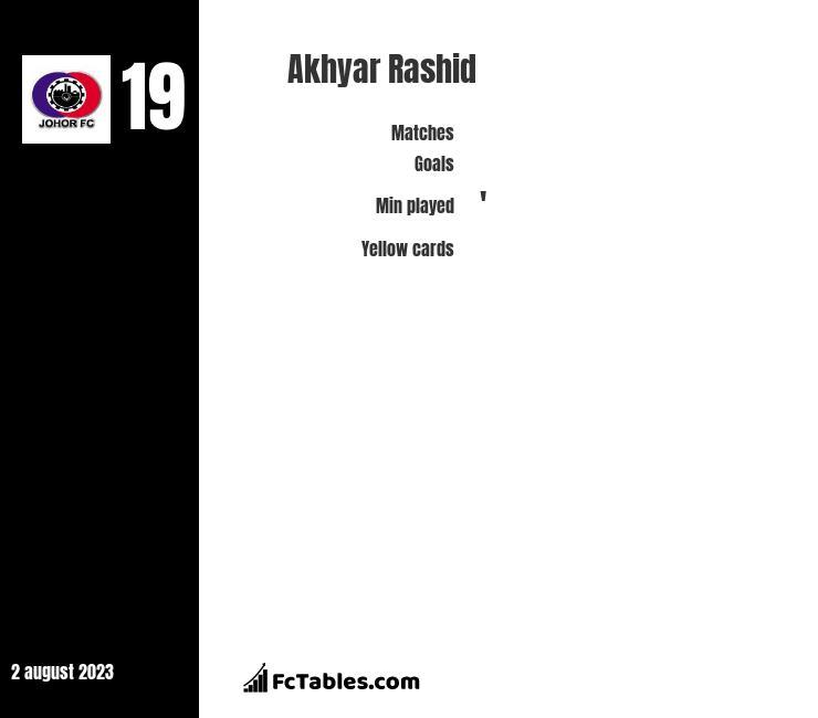 Akhyar Rashid infographic