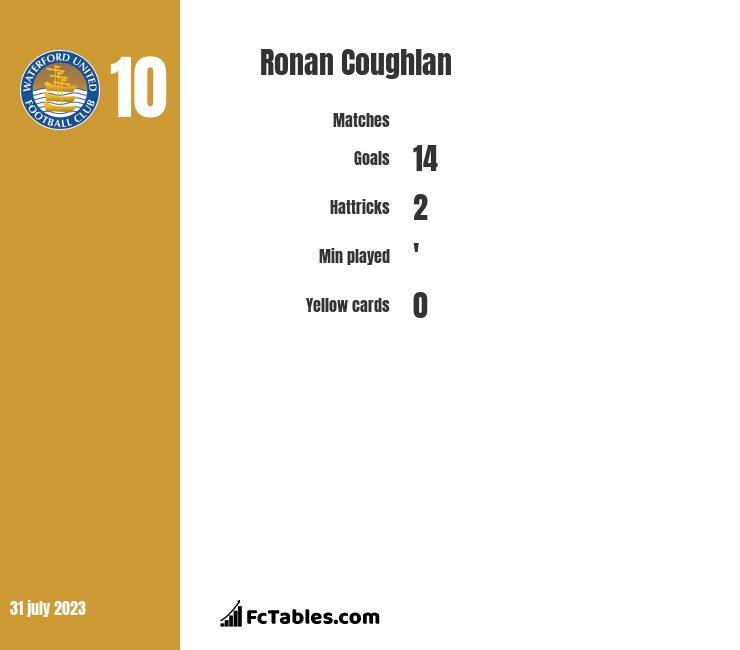 Ronan Coughlan infographic