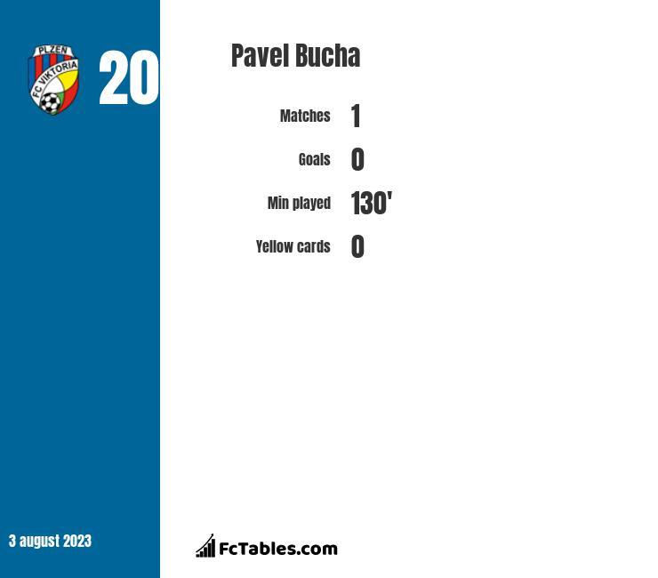 Pavel Bucha infographic