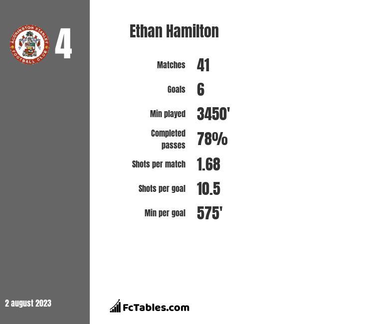 Ethan Hamilton infographic