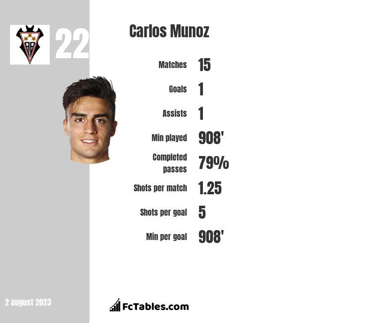 Carlos Munoz infographic