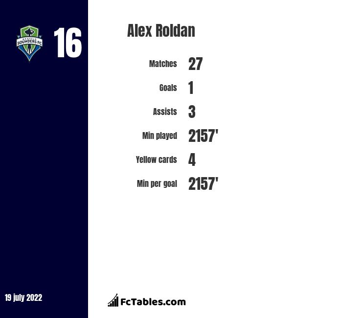 Alex Roldan infographic