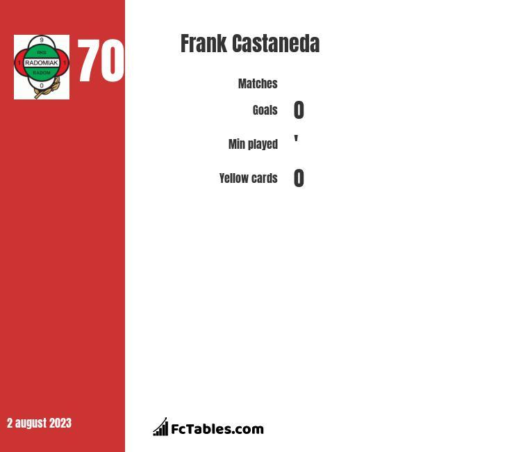 Frank Castaneda infographic