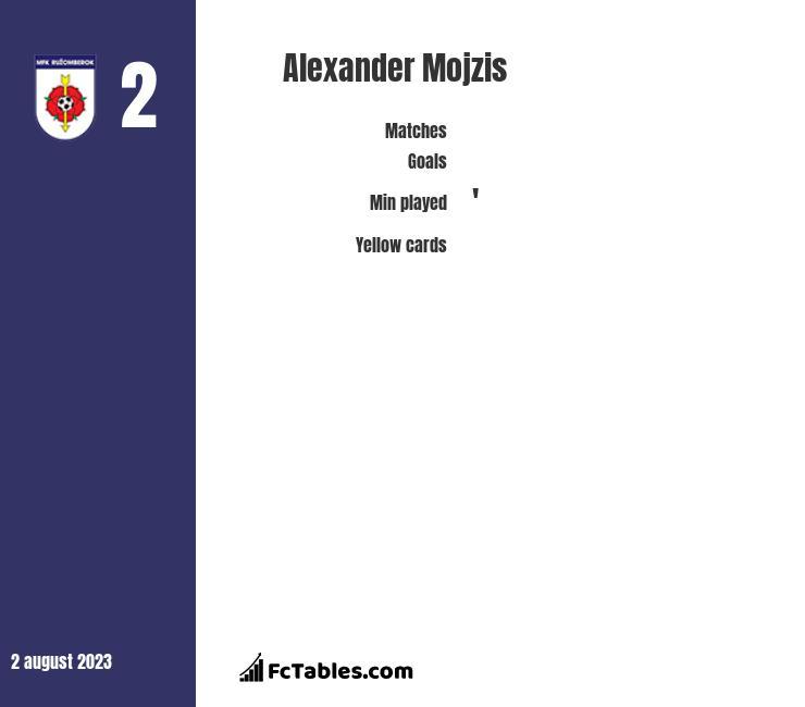 Alexander Mojzis infographic