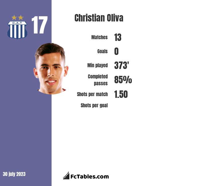 Christian Oliva infographic