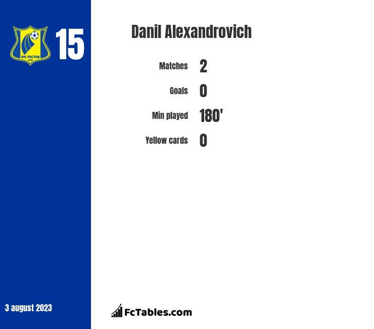 Danil Alexandrovich infographic