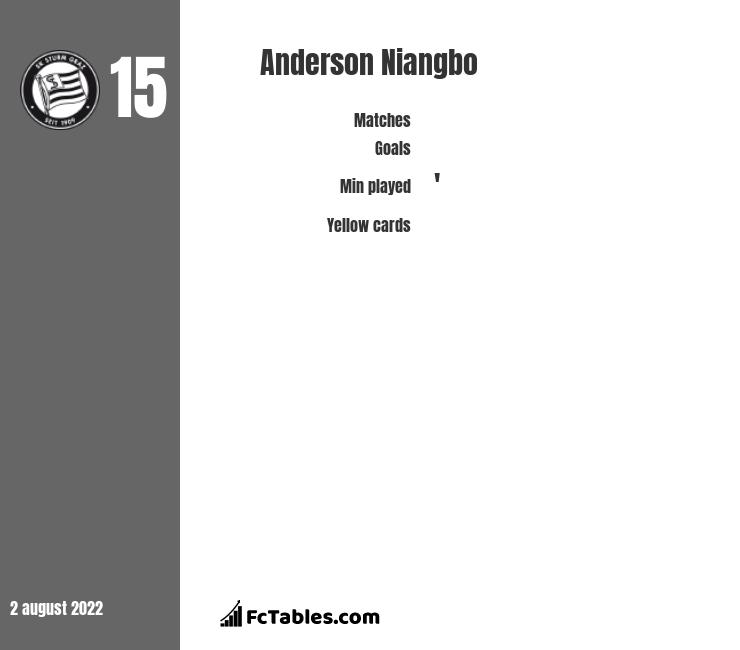 Anderson Niangbo infographic
