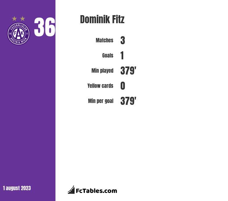 Dominik Fitz infographic