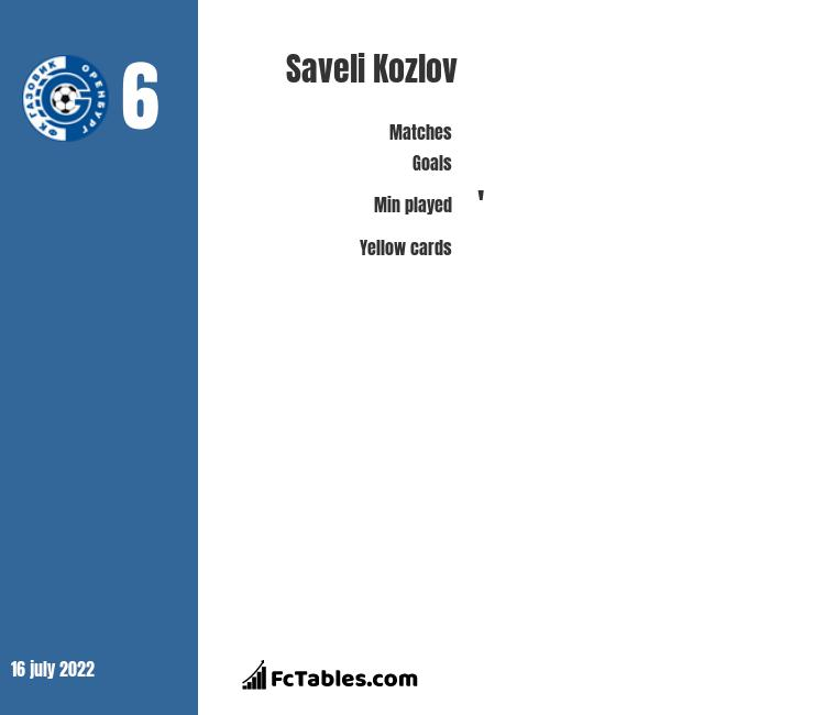 Saveli Kozlov infographic statistics for Gazovik Orenburg