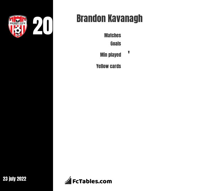Brandon Kavanagh infographic statistics for Shamrock Rovers