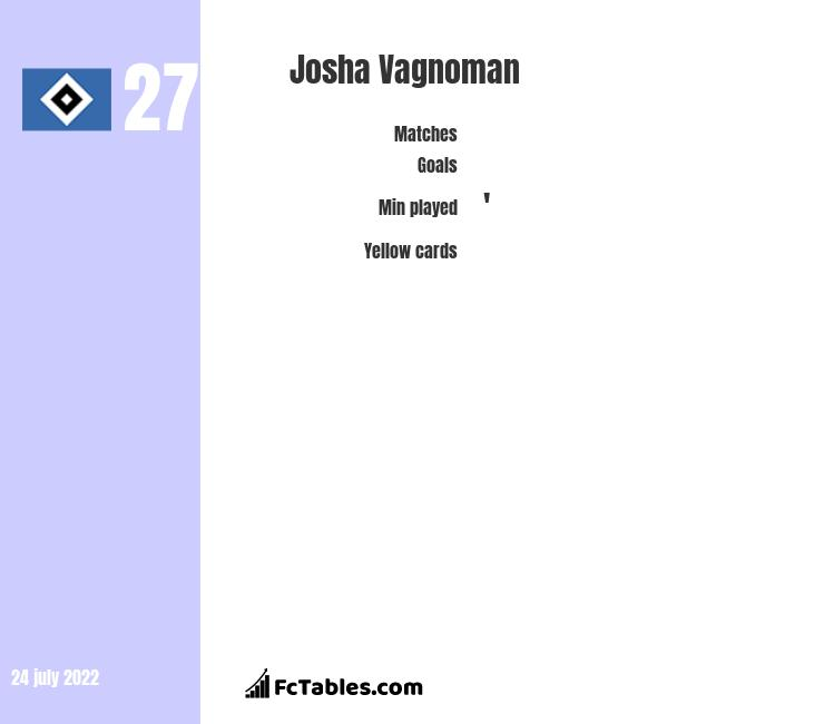 Josha Vagnoman infographic statistics for Hamburger SV
