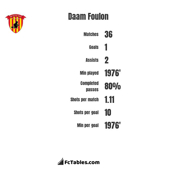 Daam Foulon infographic