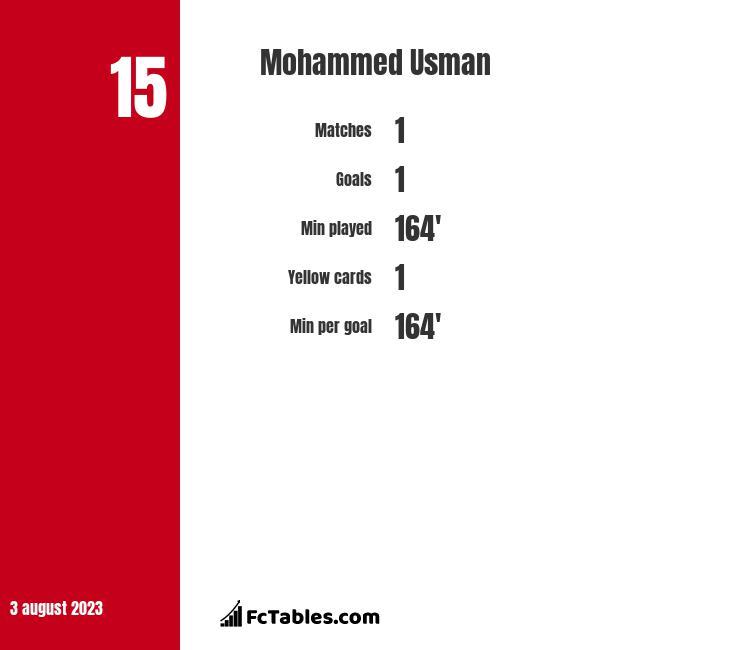 Mohammed Usman infographic