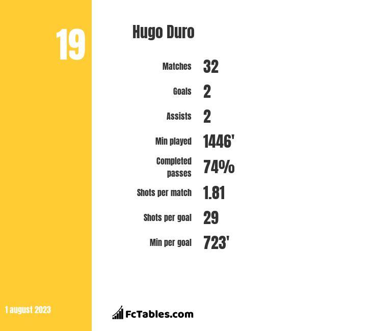 Hugo Duro infographic