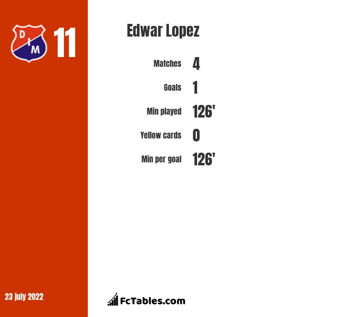 Edwar Lopez infographic statistics for Argentinos Juniors
