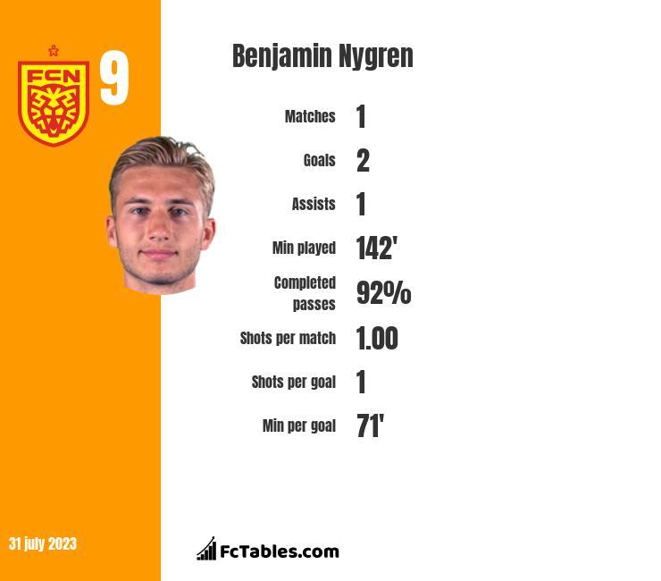 Benjamin Nygren infographic