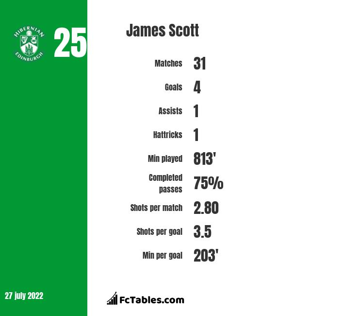 James Scott infographic statistics for Motherwell
