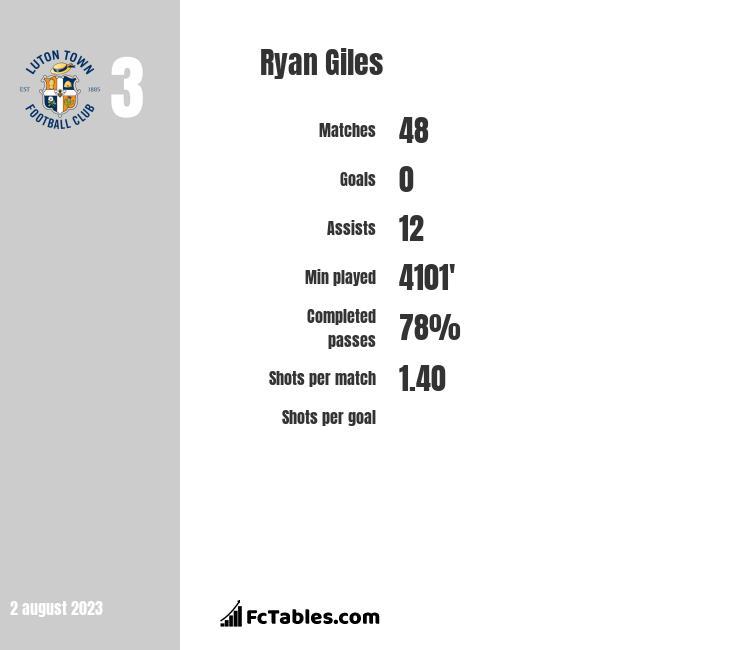 Ryan Giles infographic