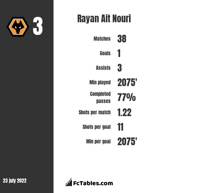 Rayan Ait Nouri infographic statistics for Angers