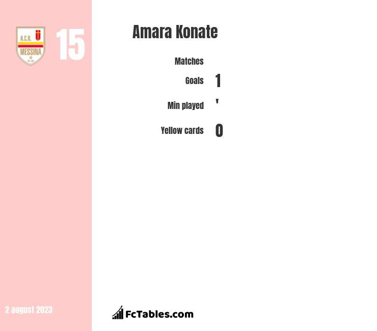 Amara Konate infographic