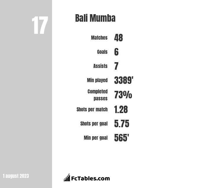 Bali Mumba infographic