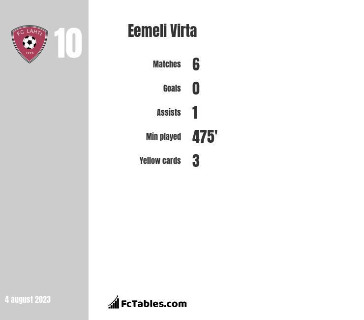Eemeli Virta infographic
